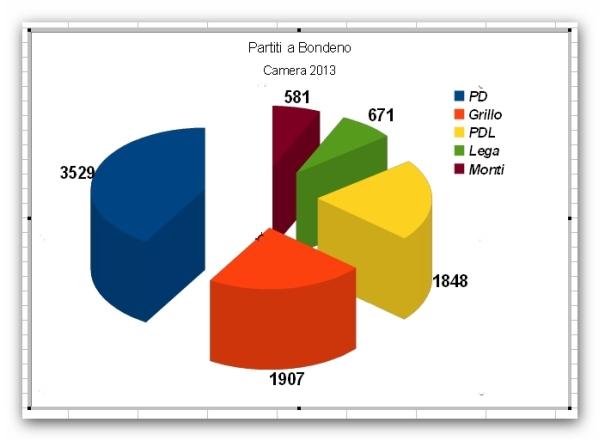 elezioni Bondeno
